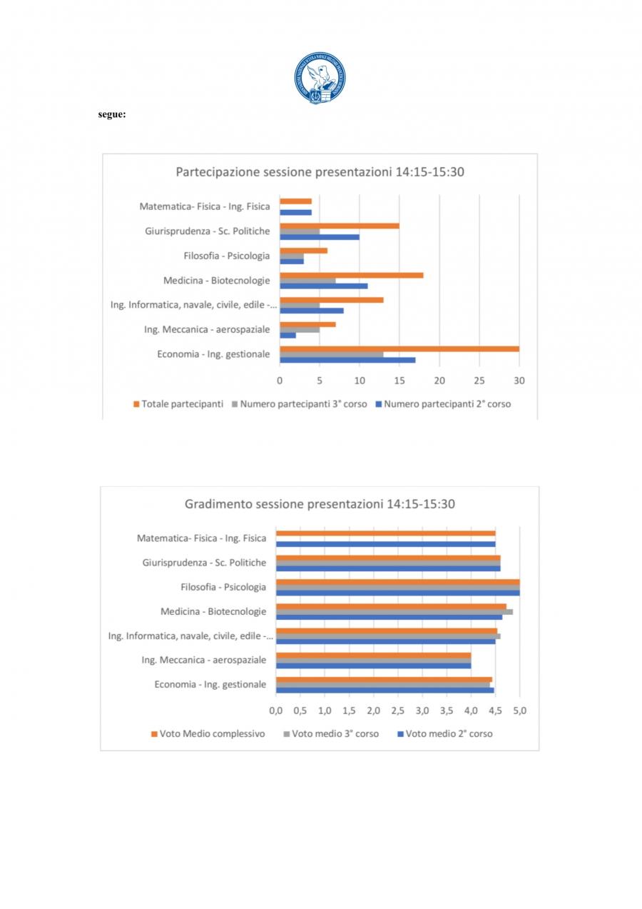 Orientamento Post-Morosini_2019-20_RISULTATI-2